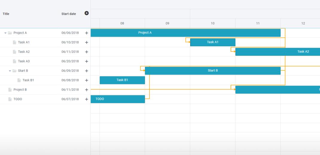 Javascript Gantt Chart Library Online Project Management Application