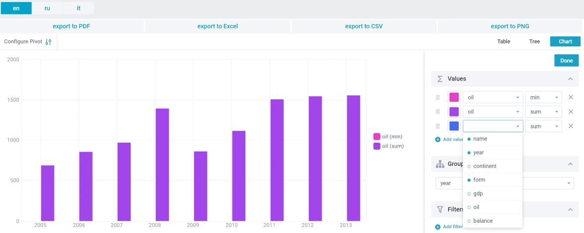 JavaScript Pivot Chart for web developers | Webix